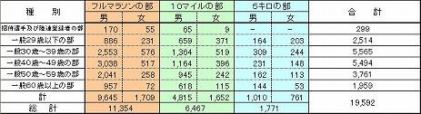 かすみがうらマラソン参加者数.jpg
